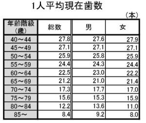 %ef%bc%91%e4%ba%ba%e5%b9%b3%e5%9d%87%e6%ad%af%e6%95%b0