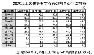 20%e6%9c%ac%e4%bb%a5%e4%b8%8a%e3%81%ae%e6%ad%af%e3%82%92%e6%9c%89%e3%81%99%e3%82%8b%e3%82%82%e3%81%ae%e3%81%ae%e5%89%b2%e5%90%88%e3%81%ae%e5%b9%b4%e6%ac%a1%e6%8e%a8%e7%a7%bb